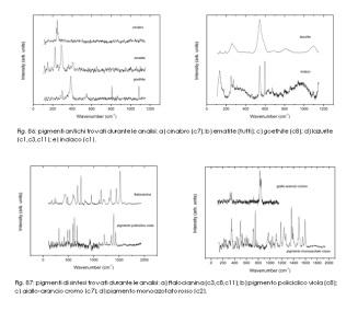 spettri m-raman dei pigmenti individuati nei campioni prelevati dalla statua